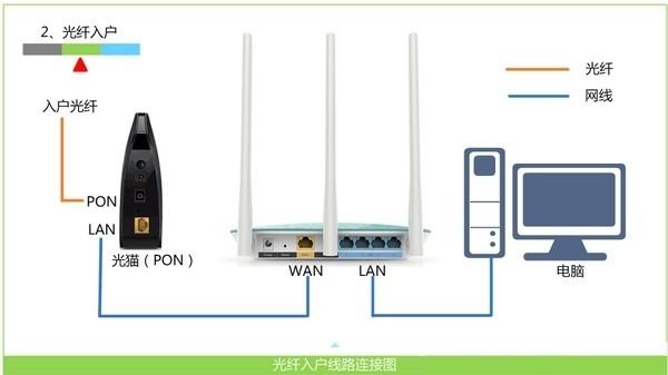 猫和路由器区别_光猫1号网口接路由器wan口 ,电脑接路由器任意一 lan口