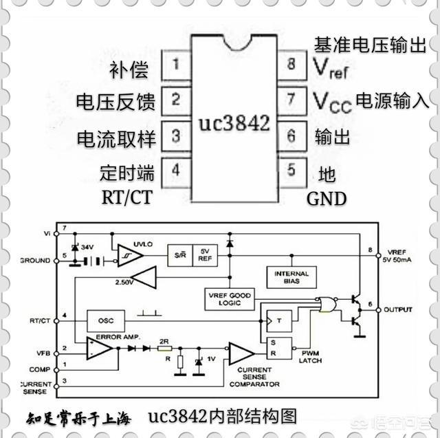 uc3842第八脚没有电压,这是怎么回事? 答;uc3842是一个性能很好的固定频率电流型控制器,其中包括误差放大器、PWM比较器、PWM锁存器、振荡器、内部基准电源和欠压锁定单元,其结构图如下图所示。  下面是uc3842集成电源模块在电瓶车充电器中的典型应用电路图。  从图中可以简单判断,在uc3842集成块的8脚输出端接有一只R1(R1=1K)电阻和一只电容C2(C2=0.