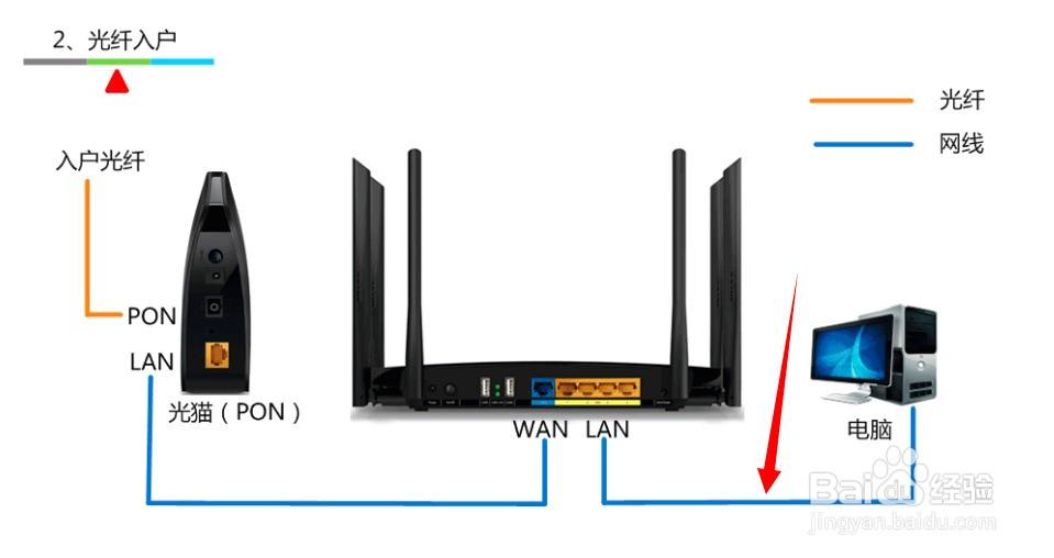 光纤宽带怎么连接电脑