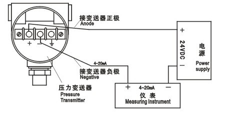 2,工作原理 压力变送器主要由测压元件传感器,测量电路和过程连接件