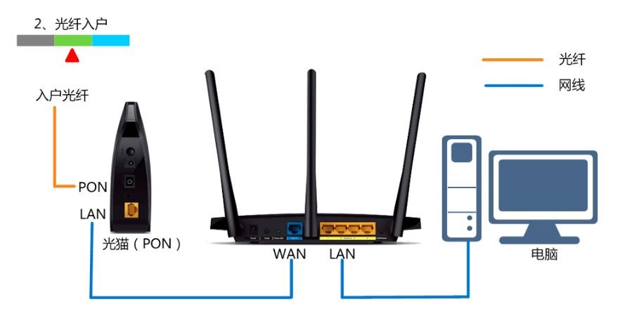 电脑搜索路由器wifi名(默认wifi名位于路由器背面铭牌),连接wifi网络.