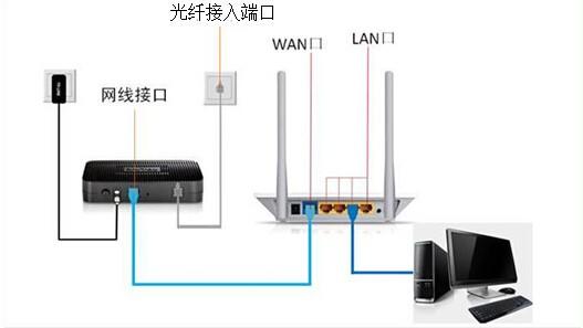 猫和路由器区别_1,猫和路由器和电脑都是通过网线连接的
