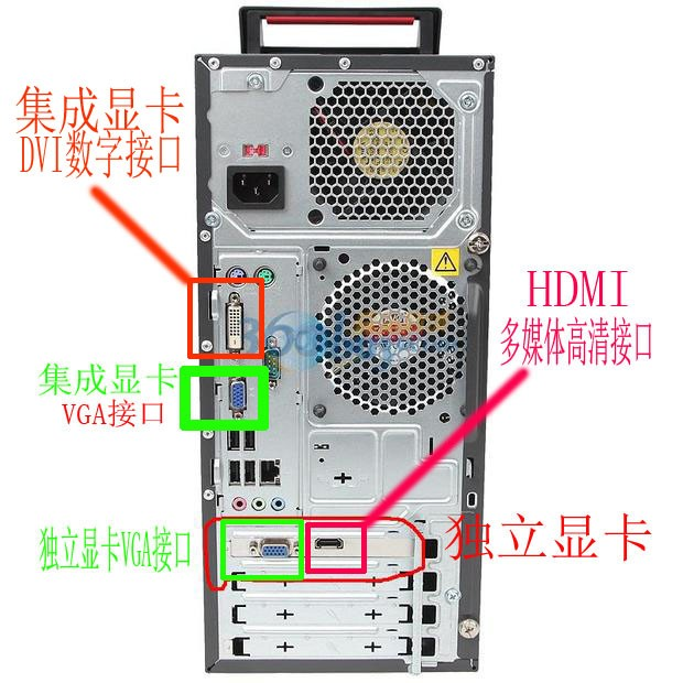 显示器 支持VGA接口和HDMI接口。与电脑主机连接时要看电脑主机的显卡是什么接口。  如上图中,台式机既有集成显卡,又有独立显卡。由于电脑主机再开机后,如果检测到有独立显卡存在,就会自动屏蔽掉主板上的集成显卡,从独立显卡输出信号。因此使用信号线连接电脑主机时,一定要连接在独立显卡上。 上图中独立显卡既有VGA接口,又有HDMI接口。和显示器支持的的两种信号接口正好相匹配。因此,有两种连接方法: 1、通过VGA信号线,一端连接主机上独立显卡的VGA信号输出接口,另一端连接显示器的VGA信号输入接口。 VG