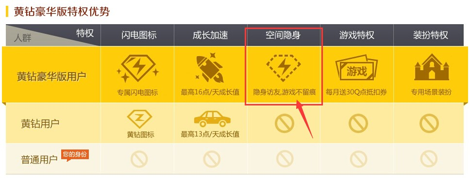 注:qq空间隐身访问是豪华版黄钻用户独享特权,如果设置这个功能,需要