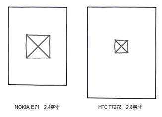 主流android局部UIv主流的宽*高、分辨率、是多绘制手机放大图时,用画出图片