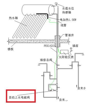 请问太阳能热水器电磁阀一般都安装在哪个部位?