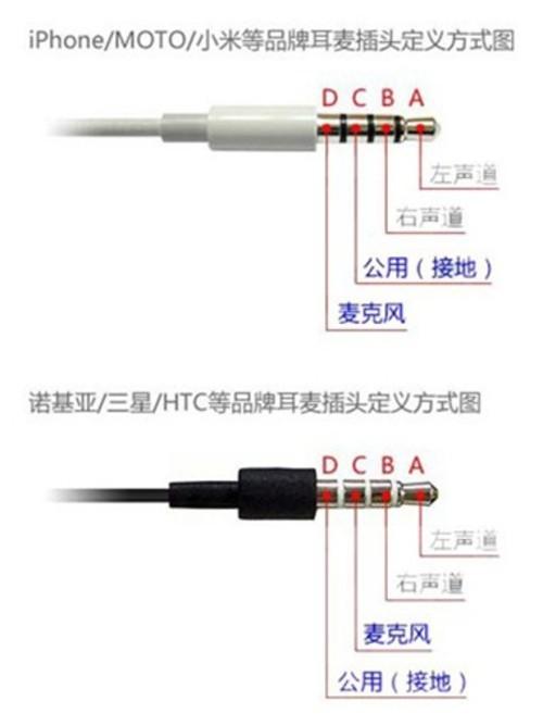 但四段线插头之间接线也不完全相同,区别在于接地端和麦克风端位置有