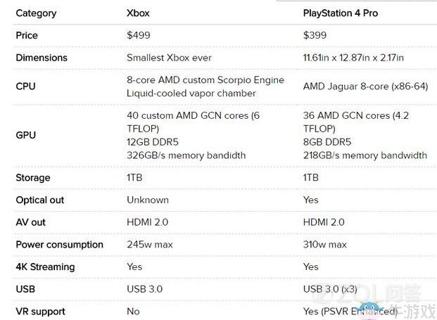 PS4 Pro和Xbox ONE X谁更强?