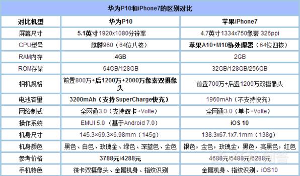 iPhone7与华为P10谁最值得入手?