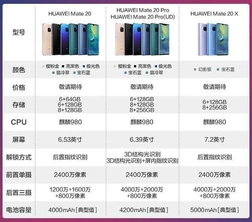 发布会的显示mate20有8+128版本,但现在市场上并没有。Mate20  8G内存的什么时候出?
