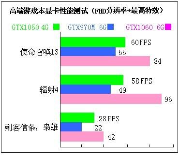 笔记本上面的gtx965m和gtx1050哪个显卡好?