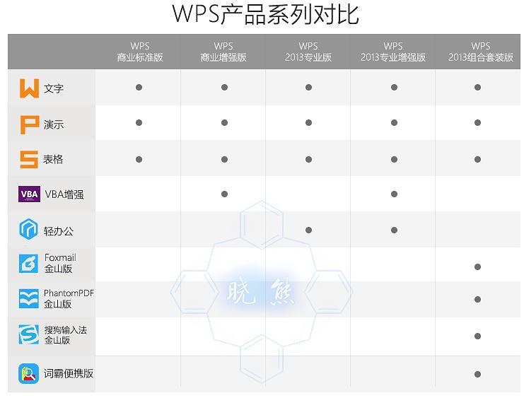 2013wps组合套装与专业增强版的区别