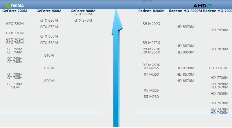 显卡 AMD Radeon HD 8570M的2G独显好不好