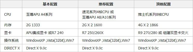 AMD Radeon* R5 430M 这款显卡好不好