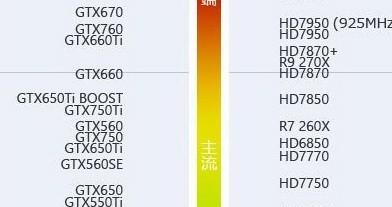 高悬赏请问GTX560Ti 1GB和750TI 那个好?玩剑灵能开5档吗?