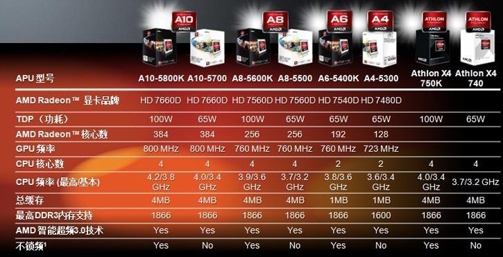 当前市场上最好的核心显卡是哪款CPU上面的,在什么水平上,介绍下CPU和显卡把,不要老数据,不要复制