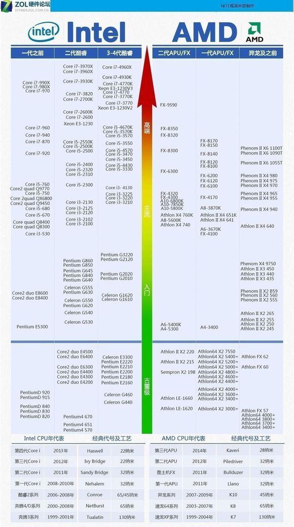 cpu性能排行(2012的)(主要看AMD的)