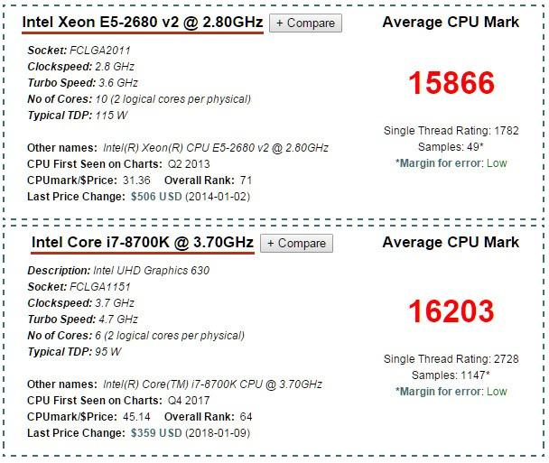 E5 2680V2比i7 8700k性能强多少?