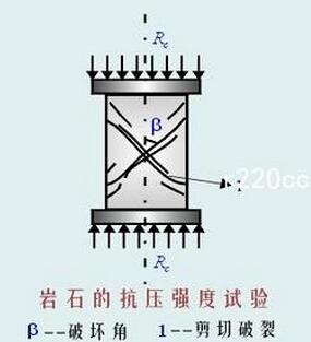 C10、C15、C20、C25、C30、C40混凝土的7天和28天抗压强度分别是多少