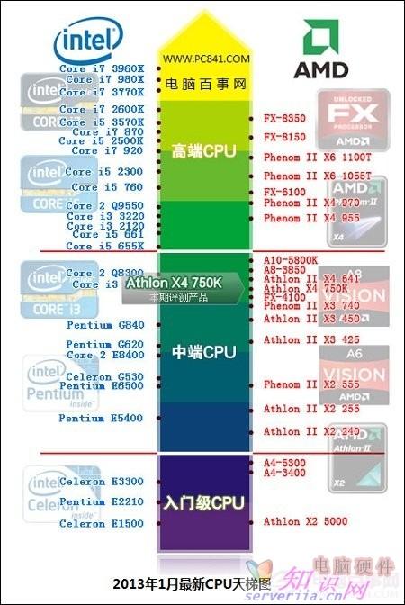 Intel酷睿 i5 3470的性能比较于AMDcpu中的哪些?