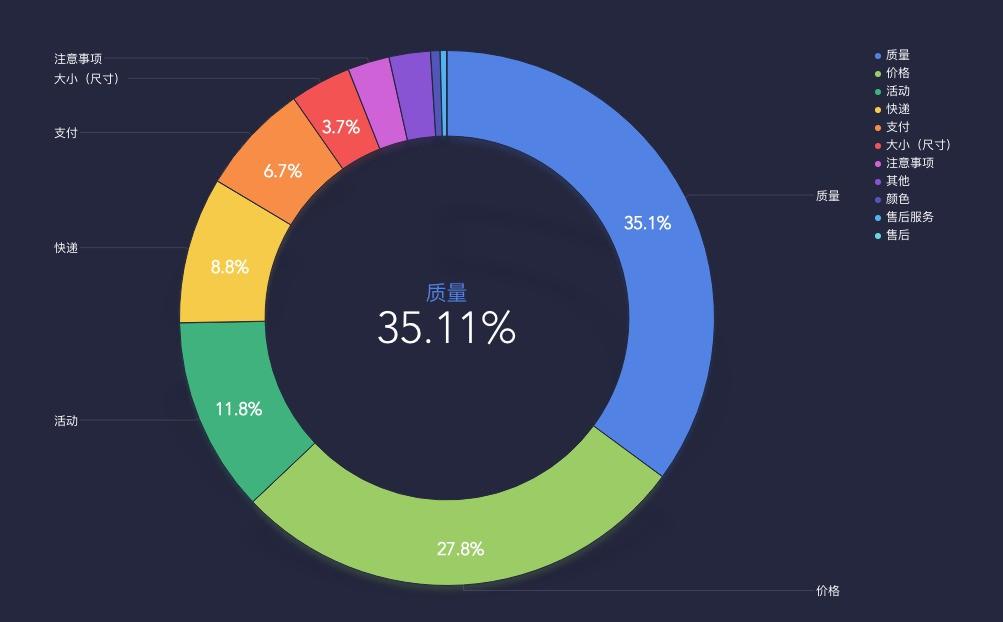 求便利利用的数据图表制造软件上面的图是什么软件生成的 ZOL问答