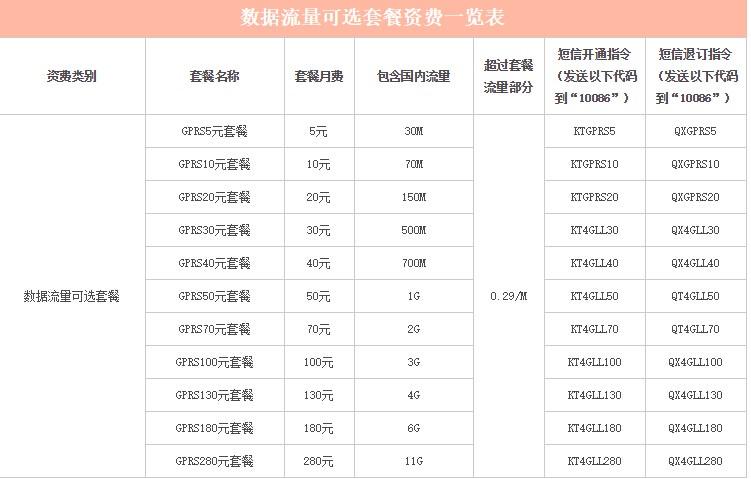 1G流量(中国移动)需要多少多少费用