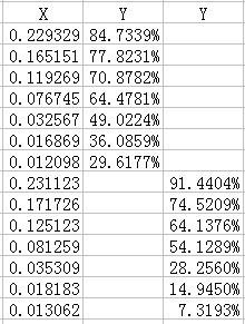 如何在excel同一个图表中设置两个不同的纵坐标?同一个横坐标,有两个纵坐标,范围大小不同