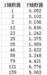 Excel 图表中X轴数据分布不是均匀的怎么处理?