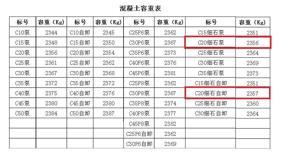c20片石混凝土容重_C20细石混凝土容重是多少-ZOL问答