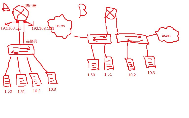 有两个网段的电脑,分别是192.168.1.×和192.168.10.×,怎么使2网段的电脑可以访问对方?