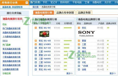 46寸 销售排行榜_4、46英寸液晶电视产品TOP5排行-4月平板价格盘点 47寸液
