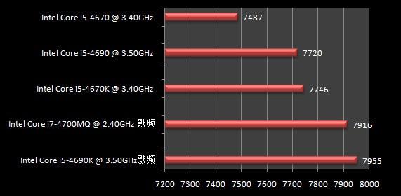 inteli7 4700mq相当于界面的什么U