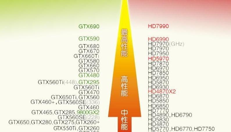 GTX650TI这个显卡性能好不好,玩游戏好吗??