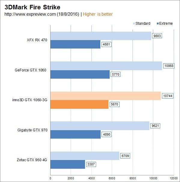 华硕GTX1060 3G版和960的不同