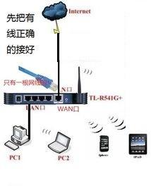 下载360路由器卫士后连接不上网络,然后我不连接路由器直接连网线就可以上网,请问我路由器怎么处理