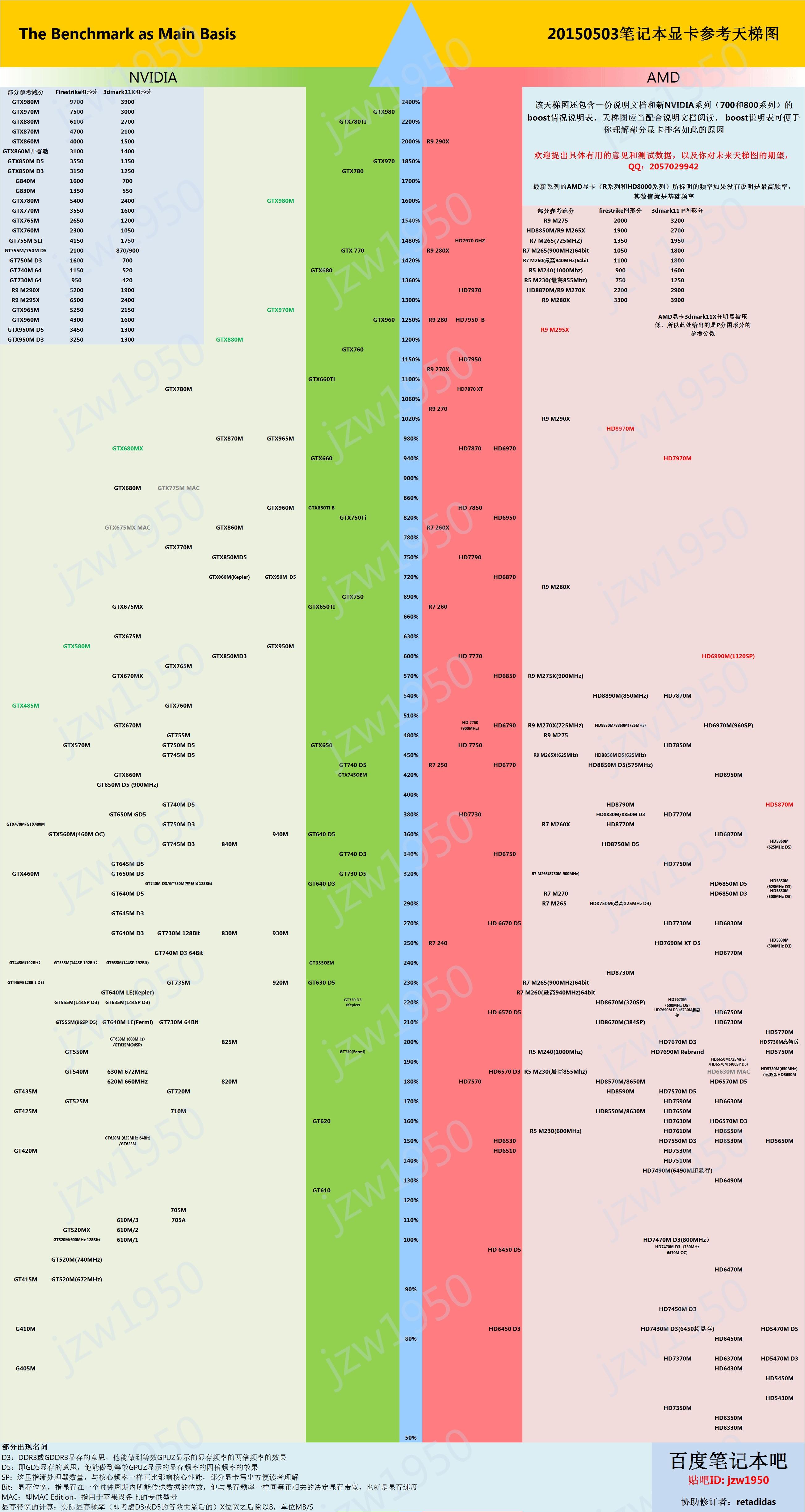 硬盘分为哪些类型?分别有什么作用? 详细答案