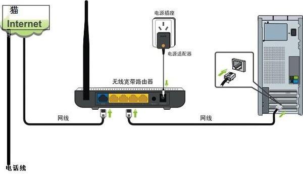 新装宽带怎样设置路由器