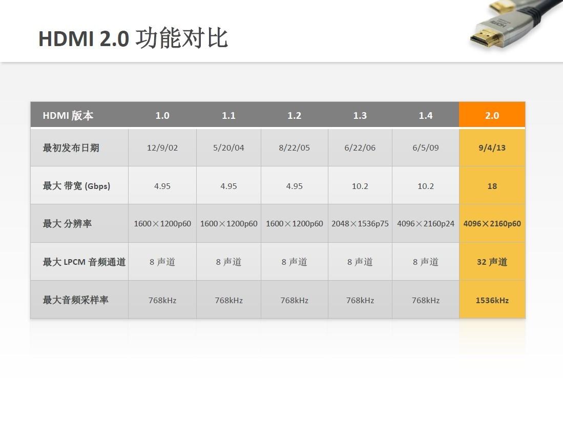 2K显示器为何用HDMI输出不了2K分辨率?