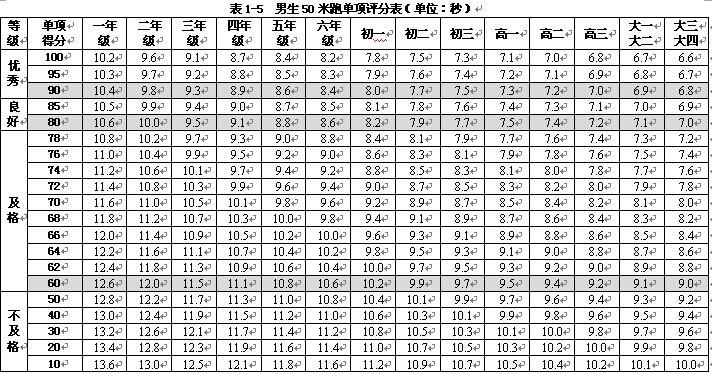 2014大学生体能测验50米跑多少时间为及格