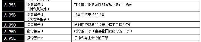 安川伺服器SGDS-01A12A,报A95是什么意思,