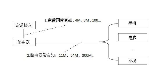 路由器现在300m的 1200m是不是就比300m网速快?