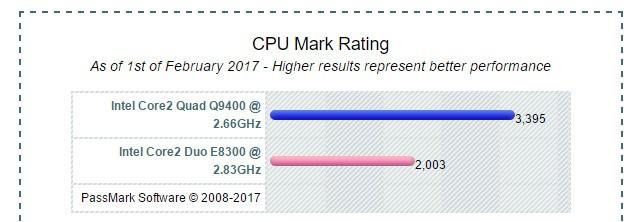 E 8300电脑cpu换q 9400性能有什么提升