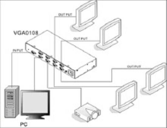 怎么实现安装双显示器并分别控制?
