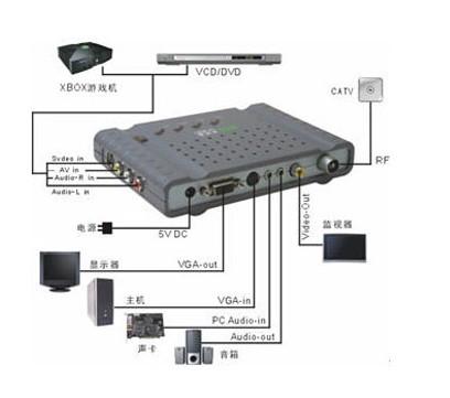 笔记本显示屏能接收外来显示信号吗?也就是当一般显示屏用?