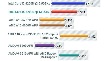 A65200 vs i5