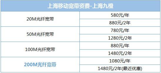 上海联通宽带怎么样_滕州移动有线宽带价钱一年-ZOL问答