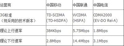 手机号用,移动 联通 电信 哪个比较好,手机上网哪个快。