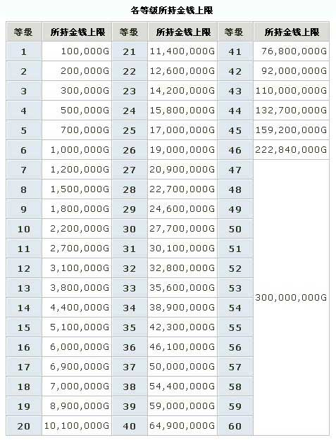 DNF中8级能带多少金币