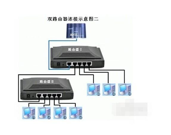 为何网线直接接电脑可以上网,接上路由器就不行了