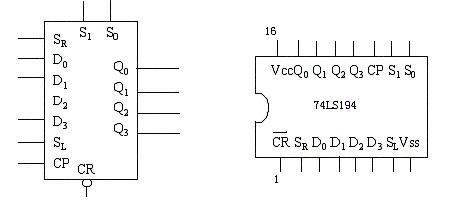 74LS194的引脚图和功能
